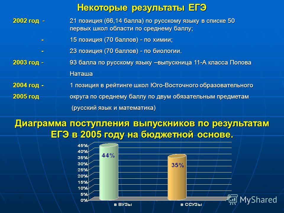Некоторые результаты ЕГЭ 2002 год - 21 позиция (66,14 балла) по русскому языку в списке 50 первых школ области по среднему баллу; -15 позиция (70 баллов) - по химии; -23 позиция (70 баллов) - по биологии. 2003 год-93 балла по русскому языку –выпускни
