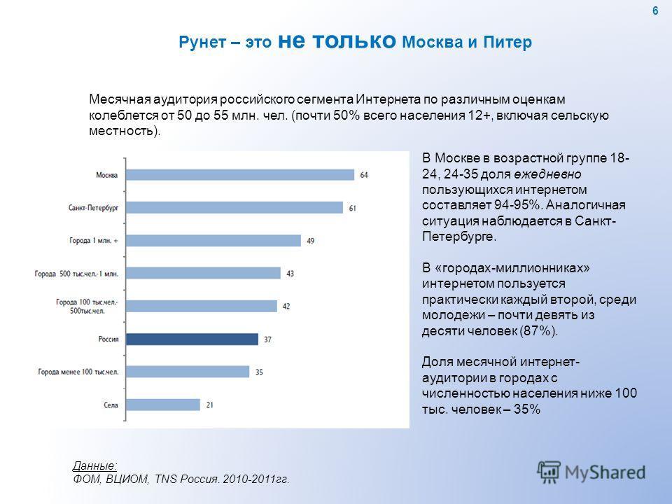 В Москве в возрастной группе 18- 24, 24-35 доля ежедневно пользующихся интернетом составляет 94-95%. Аналогичная ситуация наблюдается в Санкт- Петербурге. В «городах-миллионниках» интернетом пользуется практически каждый второй, среди молодежи – почт