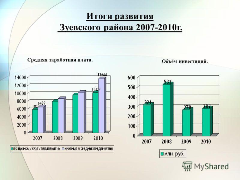 Средняя заработная плата. Итоги развития Зуевского района 2007-2010г. Объём инвестиций.