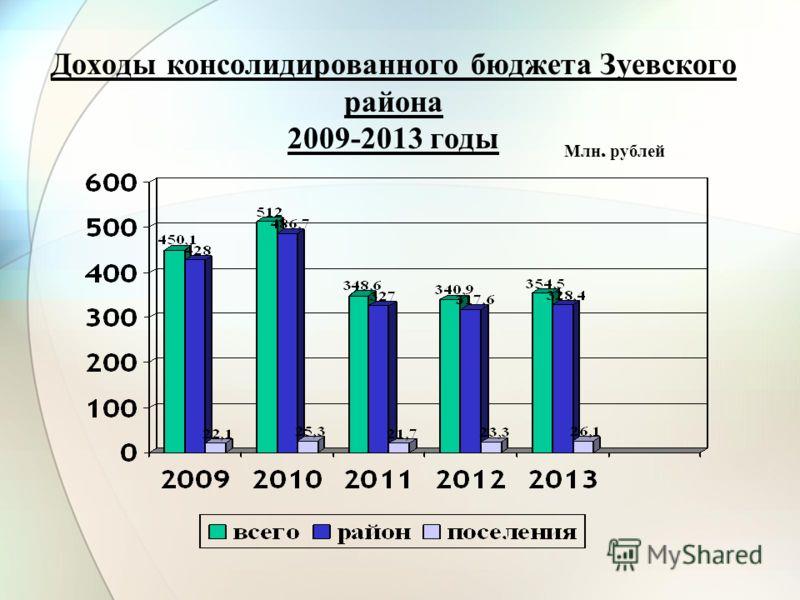 Доходы консолидированного бюджета Зуевского района 2009-2013 годы Млн. рублей