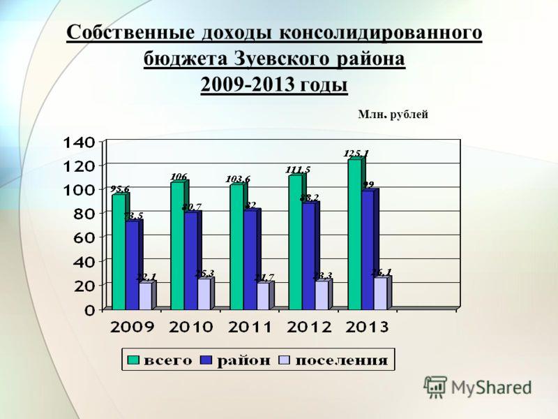 Собственные доходы консолидированного бюджета Зуевского района 2009-2013 годы Млн. рублей