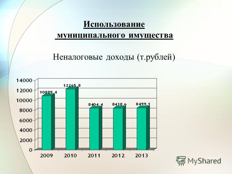 Использование муниципального имущества Неналоговые доходы (т.рублей)
