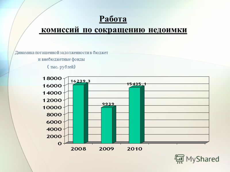Работа комиссий по сокращению недоимки Динамика погашенной задолженности в бюджет и внебюджетные фонды ( тыс. рублей )