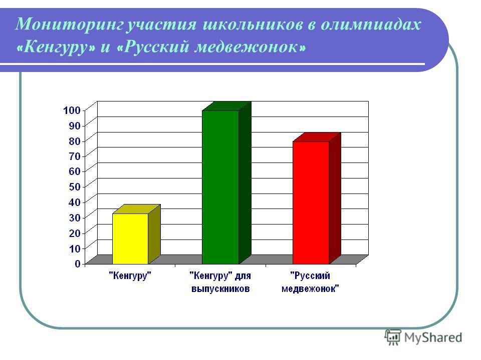 Мониторинг участия школьников в олимпиадах « Кенгуру » и « Русский медвежонок »