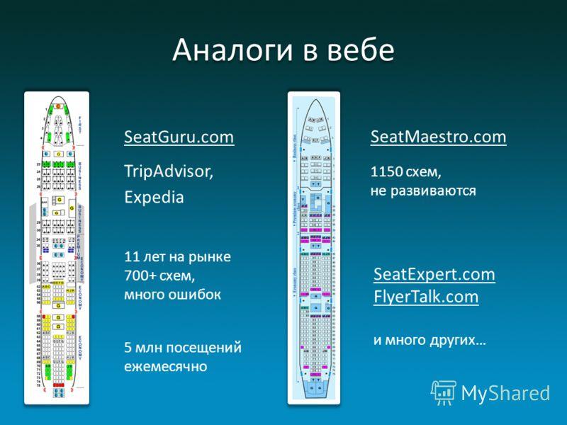 Аналоги в вебе SeatGuru.com TripAdvisor, Expedia SeatMaestro.com 11 лет на рынке 700+ схем, много ошибок 5 млн посещений ежемесячно 1150 схем, не развиваются SeatExpert.com FlyerTalk.com и много других…
