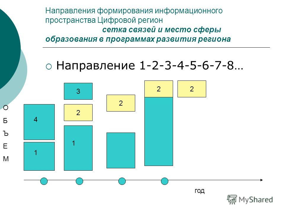 Направления формирования информационного пространства Цифровой регион сетка связей и место сферы образования в программах развития региона Направление 1-2-3-4-5-6-7-8… 2 год ОБЪЕМОБЪЕМ 1 4 1 3 2 2 2