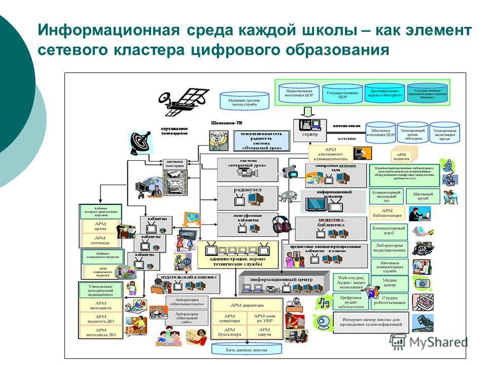 Информационная среда каждой школы – как элемент сетевого кластера цифрового образования
