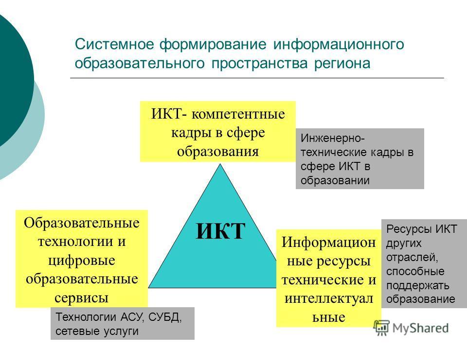 Системное формирование информационного образовательного пространства региона ИКТ- компетентные кадры в сфере образования Образовательные технологии и цифровые образовательные сервисы Информацион ные ресурсы технические и интеллектуал ьные ИКТ Инженер