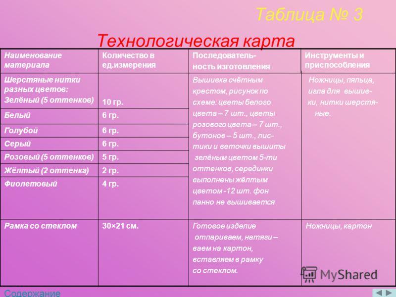 Таблица 3 Технологическая карта Наименование материала Количество в ед.измерения Последователь- ность изготовления Инструменты и приспособления Шерстяные нитки разных цветов: Зелёный (5 оттенков) 10 гр. Вышивка счётным Ножницы, пяльца, крестом, рисун