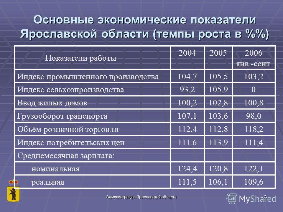 Администрация Ярославской области7 Основные экономические показатели Ярославской области (темпы роста в %) Показатели работы 200420052006 янв.-сент. Индекс промышленного производства104,7105,5103,2 Индекс сельхозпроизводства93,2105,90 Ввод жилых домо