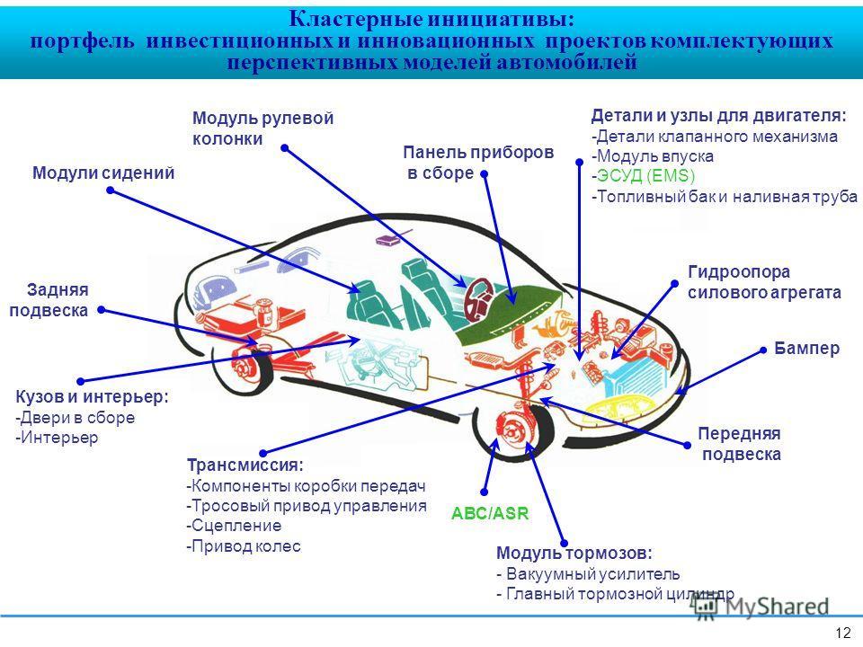 Модуль рулевой колонки Панель приборов в сборе Детали и узлы для двигателя: -Детали клапанного механизма -Модуль впуска -ЭСУД (EMS) -Топливный бак и наливная труба Задняя подвеска Модули сидений Кузов и интерьер: -Двери в сборе -Интерьер Трансмиссия:
