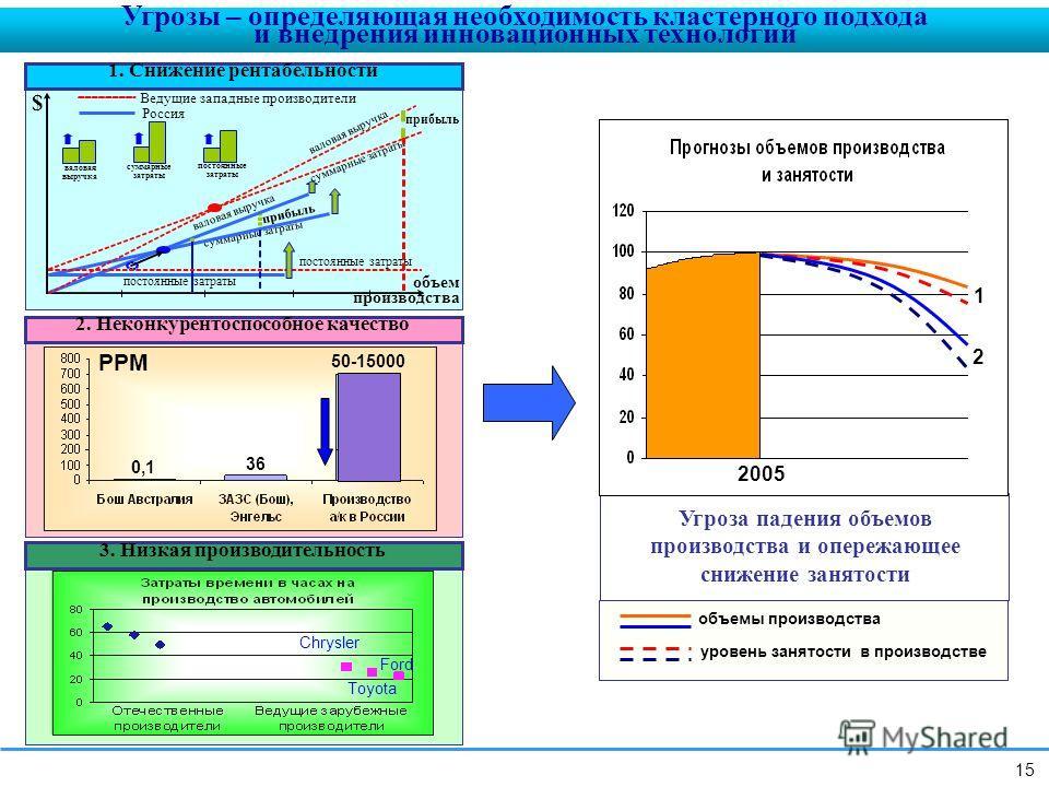 объем производства Россия Ведущие западные производители постоянные затраты суммарные затраты валовая выручка суммарные затраты валовая выручка постоянные затраты суммарные затраты валовая выручка прибыль $ 1. Снижение рентабельности PPM 0,1 36 50-15