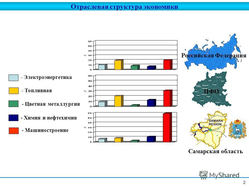 Отраслевая структура экономики Российская Федерация ПФО Самарская область - Электроэнергетика - Топливная - Цветная металлургия - Химия и нефтехимия - Машиностроение 2