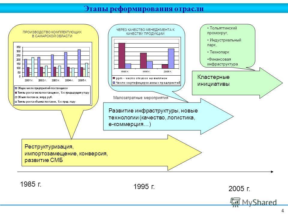 1985 г. 1995 г. 2005 г. Реструктуризация, импортозамещение, конверсия, развитие СМБ Развитие инфраструктуры, новые технологии (качество, логистика, e-коммерция…) Кластерные инициативы Малозатратные мероприятия ПРОИЗВОДСТВО КОМПЛЕКТУЮЩИХ В САМАРСКОЙ О