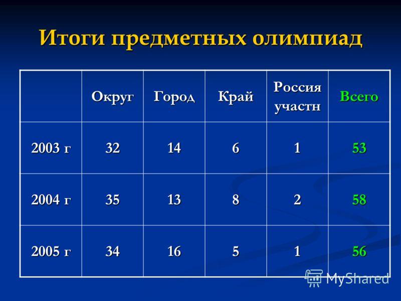 Итоги предметных олимпиад ОкругГородКрай Россия участн Всего 2003 г 32146153 2004 г 35138258 2005 г 34165156
