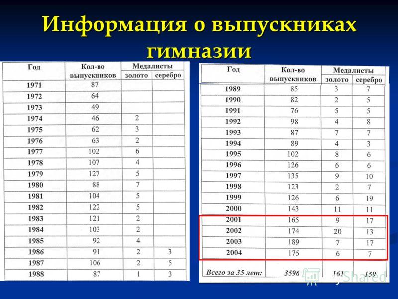 Информация о выпускниках гимназии