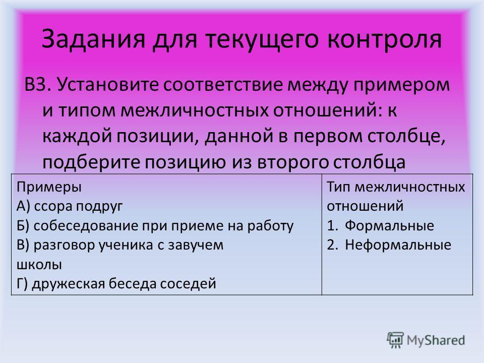 Задания для текущего контроля В3. Установите соответствие между примером и типом межличностных отношений: к каждой позиции, данной в первом столбце, подберите позицию из второго столбца Примеры A) ссора подруг Б) собеседование при приеме на работу B)
