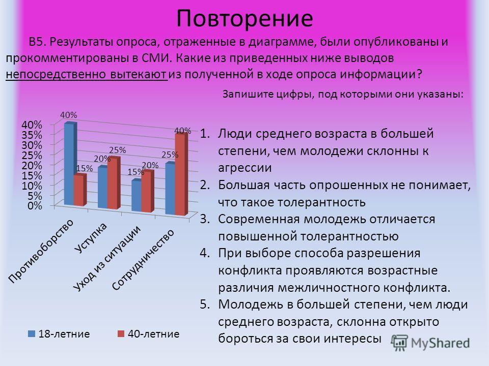Повторение В5. Результаты опроса, отраженные в диаграмме, были опубликованы и прокомментированы в СМИ. Какие из приведенных ниже выводов непосредственно вытекают из полученной в ходе опроса информации? Запишите цифры, под которыми они указаны: 1.Люди