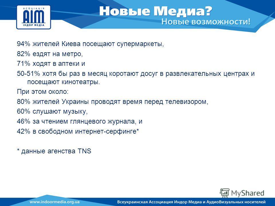 94% жителей Киева посещают супермаркеты, 82% ездят на метро, 71% ходят в аптеки и 50-51% хотя бы раз в месяц коротают досуг в развлекательных центрах и посещают кинотеатры. При этом около: 80% жителей Украины проводят время перед телевизором, 60% слу