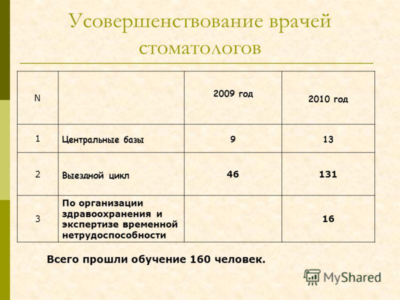 Усовершенствование врачей стоматологов N 2009 год 2010 год 1 Центральные базы913 2 Выездной цикл 46131 3 По организации здравоохранения и экспертизе временной нетрудоспособности 16 Всего прошли обучение 160 человек.