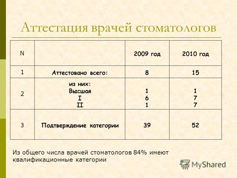 Аттестация врачей стоматологов N 2009 год2010 год 1 Аттестовано всего:815 2 из них: Высшая I II 161161 177177 3Подтверждение категории3952 Из общего числа врачей стоматологов 84% имеют квалификационные категории