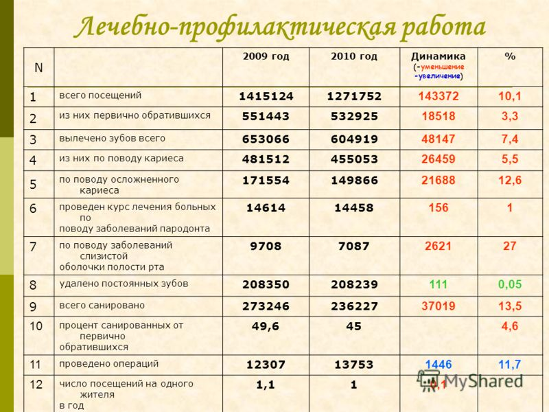 Лечебно-профилактическая работа N 2009 год2010 годДинамика (-уменьшение -увеличение) % 1 всего посещений 14151241271752 14337210,1 2 из них первично обратившихся 551443532925 185183,3 3 вылечено зубов всего 653066604919 481477,4 4 из них по поводу ка
