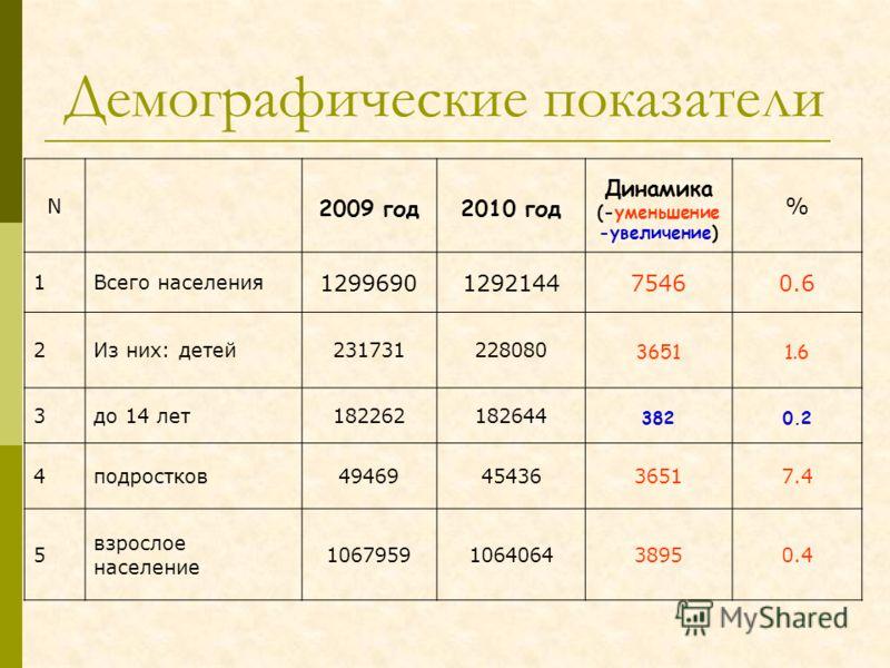 Демографические показатели N 2009 год2010 год Динамика (-уменьшение -увеличение) % 1Всего населения 1299690129214475460.6 2Из них: детей231731228080 36511.6 3до 14 лет182262182644 3820.2 4подростков494694543636517.4 5 взрослое население 1067959106406