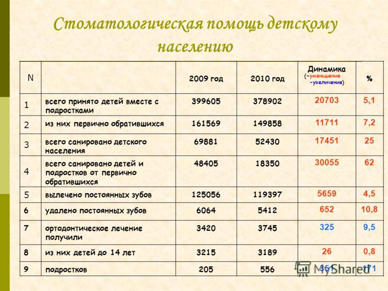 Стоматологическая помощь детскому населению N 2009 год2010 год Динамика (-уменьшение -увеличение) % 1 всего принято детей вместе с подростками 399605378902 207035,1 2 из них первично обратившихся161569149858 117117,2 3 всего санировано детского насел