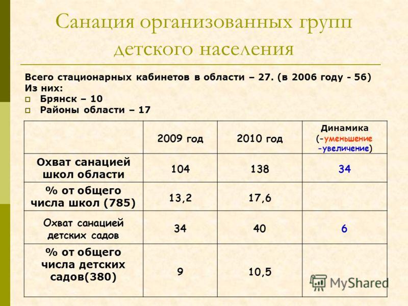 Санация организованных групп детского населения Всего стационарных кабинетов в области – 27. (в 2006 году - 56) Из них: Брянск – 10 Районы области – 17 2009 год2010 год Динамика (-уменьшение -увеличение) Охват санацией школ области 10413834 % от обще