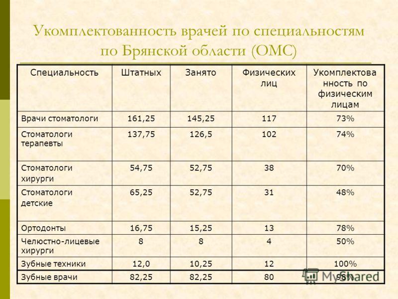 Укомплектованность врачей по специальностям по Брянской области (ОМС) СпециальностьШтатныхЗанятоФизических лиц Укомплектова нность по физическим лицам Врачи стоматологи161,25145,2511773% Стоматологи терапевты 137,75126,510274% Стоматологи хирурги 54,