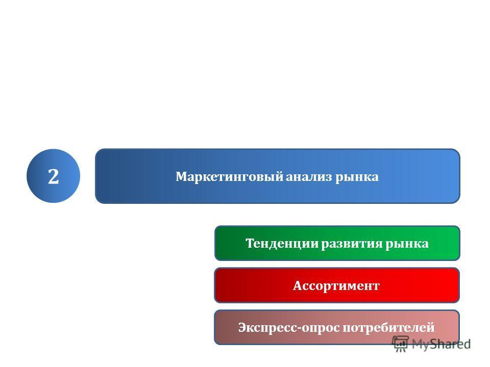 2 Маркетинговый анализ рынка Тенденции развития рынка Ассортимент Экспресс-опрос потребителей