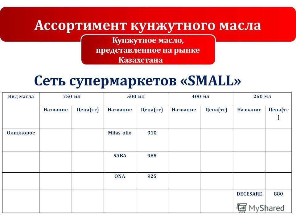 Ассортимент кунжутного масла Кунжутное масло, представленное на рынке Казахстана Сеть супермаркетов «SMALL» Вид масла750 мл500 мл400 мл250 мл НазваниеЦена(тг)НазваниеЦена(тг)НазваниеЦена(тг)Название Цена(тг ) ОливковоеMilas olio910 SABA985 ONA925 DEC