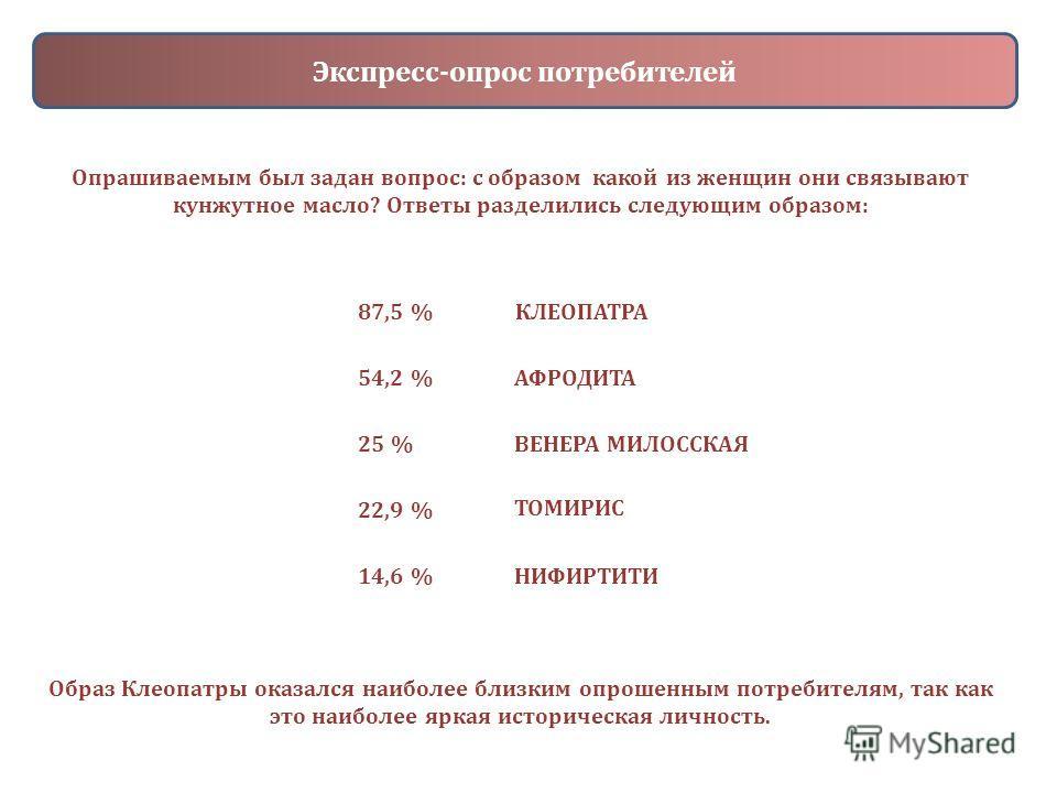 Экспресс-опрос потребителей Опрашиваемым был задан вопрос: с образом какой из женщин они связывают кунжутное масло? Ответы разделились следующим образом: 87,5 %КЛЕОПАТРА 54,2 %АФРОДИТА 25 %ВЕНЕРА МИЛОССКАЯ 22,9 % ТОМИРИС 14,6 %НИФИРТИТИ Образ Клеопат