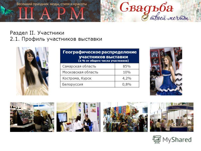 Географическое распределение участников выставки (в % от общего числа участников) Самарская область85%85% Московская область10% Кострома, Курск4,2% Белоруссия0,8% Раздел II. Участники 2.1. Профиль участников выставки