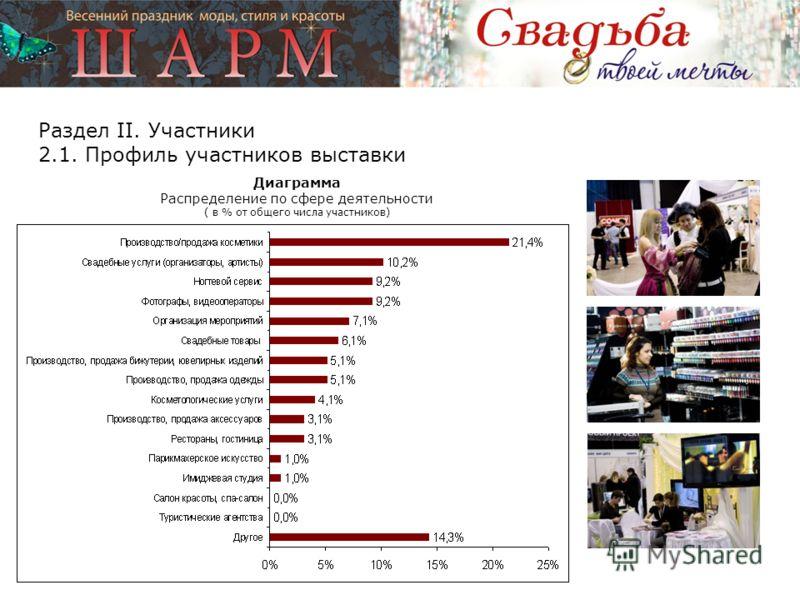 Раздел II. Участники 2.1. Профиль участников выставки Диаграмма Распределение по сфере деятельности ( в % от общего числа участников)