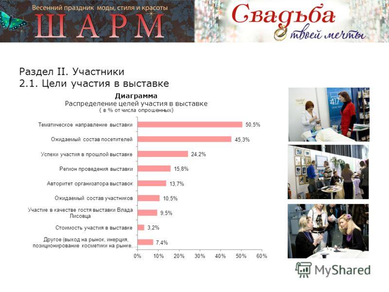 Раздел II. Участники 2.1. Цели участия в выставке Диаграмма Распределение целей участия в выставке ( в % от числа опрошенных)