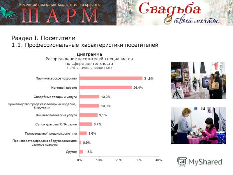 Диаграмма Распределение посетителей-специалистов по сфере деятельности ( в % от числа опрошенных) Раздел I. Посетители 1.1. Профессиональные характеристики посетителей
