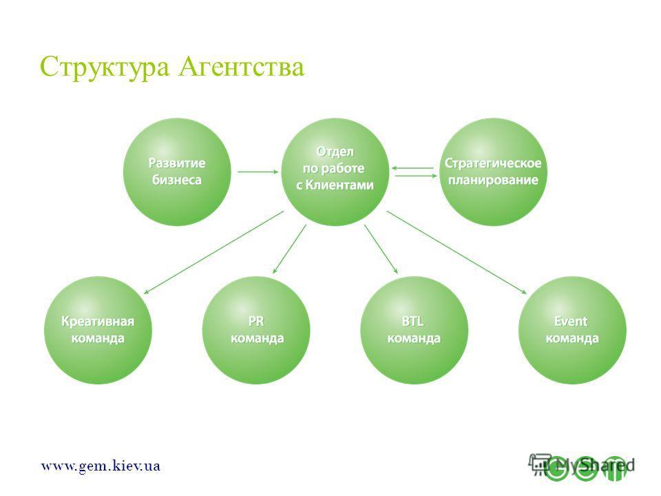 www.gem.kiev.ua Структура Агентства