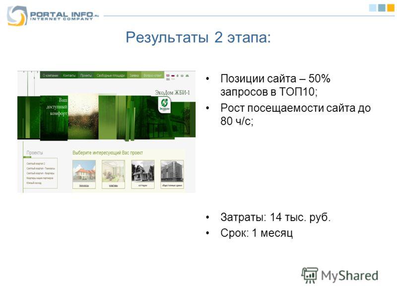 Результаты 2 этапа: Позиции сайта – 50% запросов в ТОП10; Рост посещаемости сайта до 80 ч/с; Затраты: 14 тыс. руб. Срок: 1 месяц