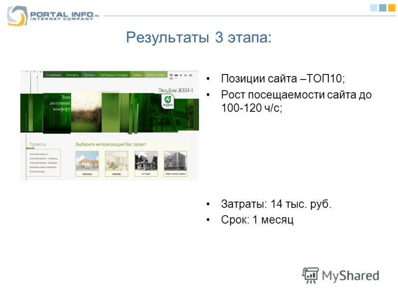 Результаты 3 этапа: Позиции сайта –ТОП10; Рост посещаемости сайта до 100-120 ч/с; Затраты: 14 тыс. руб. Срок: 1 месяц