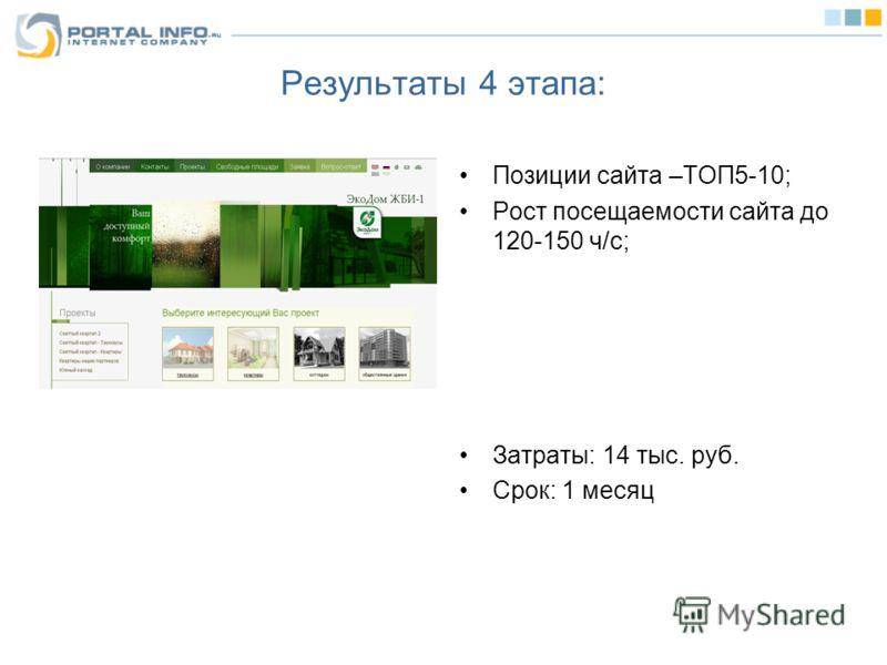 Результаты 4 этапа: Позиции сайта –ТОП5-10; Рост посещаемости сайта до 120-150 ч/с; Затраты: 14 тыс. руб. Срок: 1 месяц