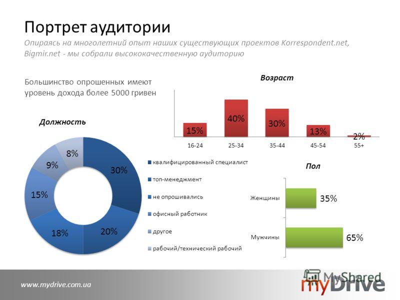 Портрет аудитории Опираясь на многолетний опыт наших существующих проектов Korrespondent.net, Bigmir.net - мы собрали высококачественную аудиторию www.mydrive.com.ua Большинство опрошенных имеют уровень дохода более 5000 гривен