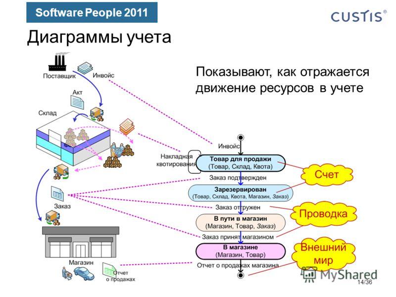 Software People 2011 Диаграммы учета Показывают, как отражается движение ресурсов в учете 14/36