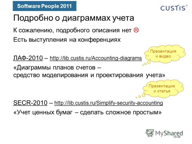 Software People 2011 Подробно о диаграммах учета К сожалению, подробного описания нет Есть выступления на конференциях ЛАФ-2010ЛАФ-2010 – http://lib.custis.ru/Accounting-diagrams http://lib.custis.ru/Accounting-diagrams «Диаграммы планов счетов – сре