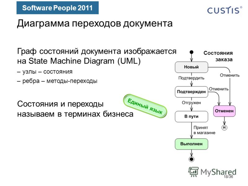 Software People 2011 Диаграмма переходов документа Граф состояний документа изображается на State Machine Diagram (UML) –узлы – состояния –ребра – методы-переходы Состояния и переходы называем в терминах бизнеса Состояния заказа Единый язык 18/36
