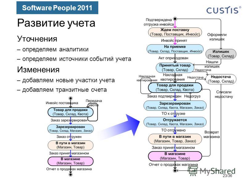 Software People 2011 Развитие учета Уточнения –определяем аналитики –определяем источники событий учета Изменения –добавляем новые участки учета –добавляем транзитные счета 23/36