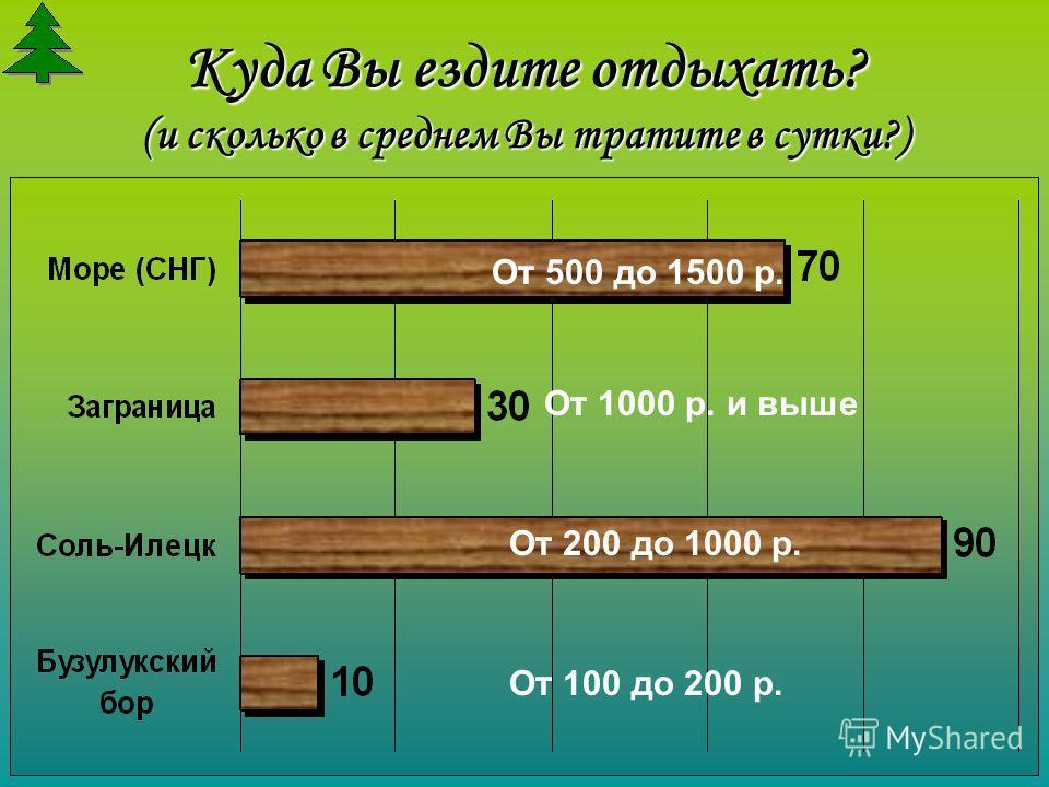 Куда Вы ездите отдыхать? (и сколько в среднем Вы тратите в сутки?) От 100 до 200 р. От 200 до 1000 р. От 500 до 1500 р. От 1000 р. и выше