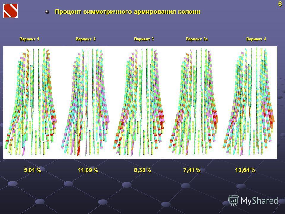 Процент симметричного армирования колонн 11,89 % 6 Вариант 1 Вариант 2 Вариант 3 Вариант 3а Вариант 4 5,01 % 8,38 % 7,41 % 13,64 %