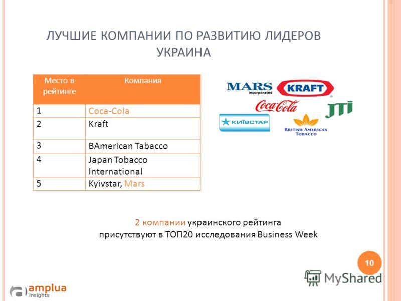 ЛУЧШИЕ КОМПАНИИ ПО РАЗВИТИЮ ЛИДЕРОВ УКРАИНА 10 Место в рейтинге Компания 1Coca-Cola 2Kraft 3BAmerican Tabacco 4Japan Tobacco International 5Kyivstar, Mars 2 компании украинского рейтинга присутствуют в ТОП20 исследования Business Week