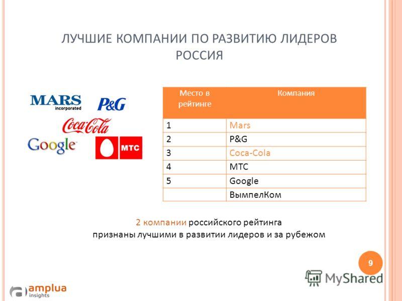 ЛУЧШИЕ КОМПАНИИ ПО РАЗВИТИЮ ЛИДЕРОВ РОССИЯ Место в рейтинге Компания 1Mars 2P&G 3Coca-Cola 4МТС 5Google ВымпелКом 9 2 компании российского рейтинга признаны лучшими в развитии лидеров и за рубежом